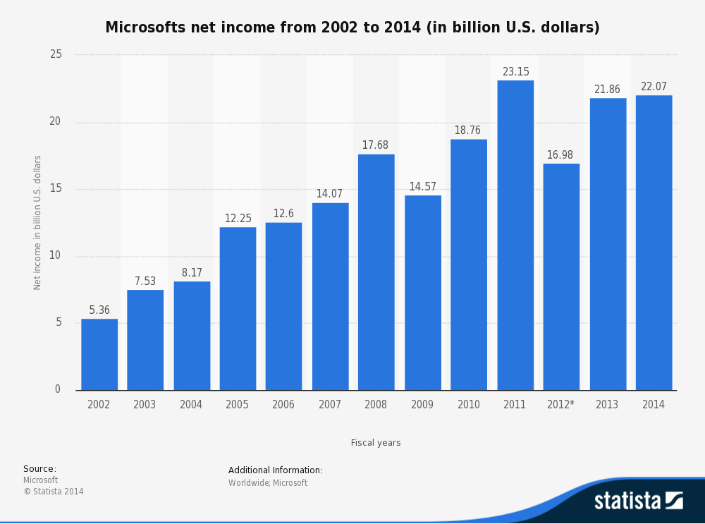 statistic_id267808_net-income-of-microsoft-2002-2014