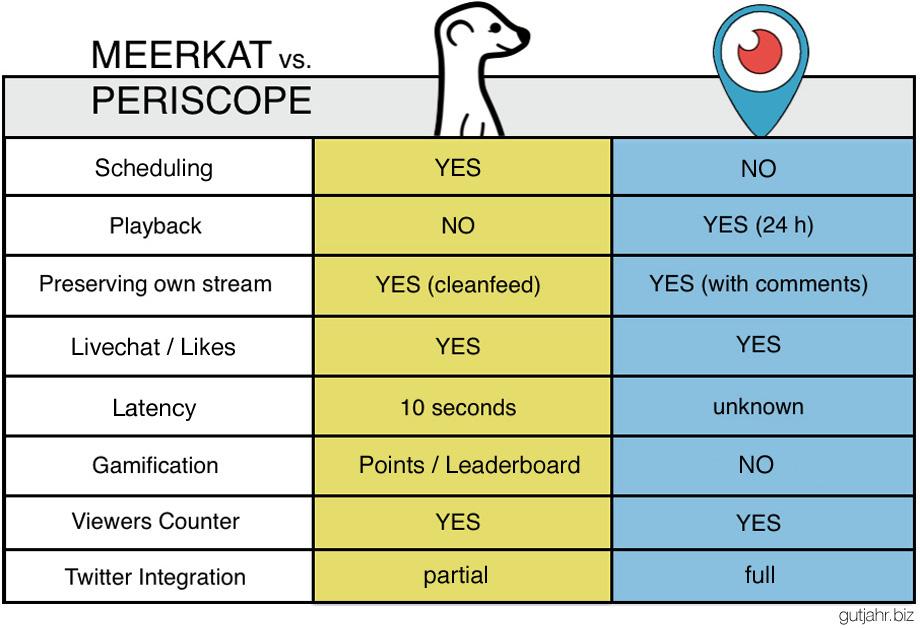 meerkat_periscope_chart3