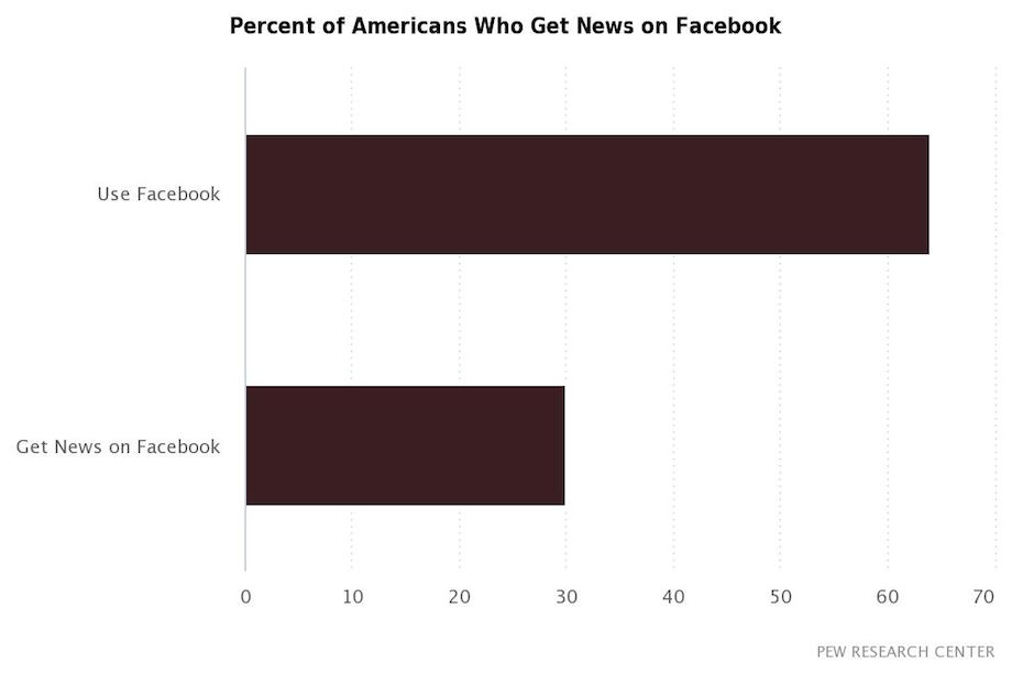 percent-of-americans-who-get-news-on-facebook