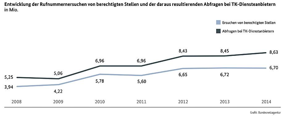 Ueberwachung_Statistik7